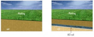 Typical land use on the left allows water to flow quickly away. With the use of hydrophobic sand bags, right, an artificical water table increases water efficiency.