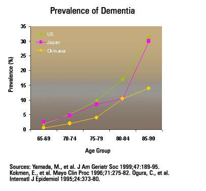 okinawa dementia graph