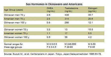okinawa sex hormones