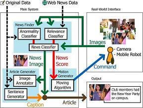 robot journalist flow chart