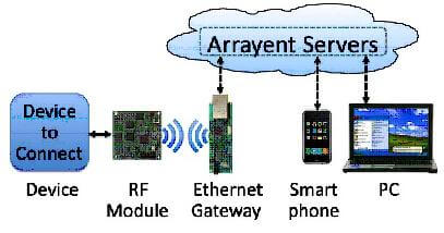 arrayent-devkit-diagram