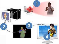 omek-interactive-3d-gesture-control