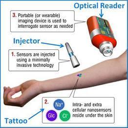 Nanotechnology Tattoos To Help Diabetics Track Glucose