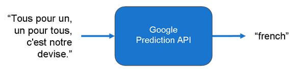 Google-learning-API