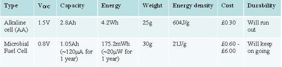 MFC-energy