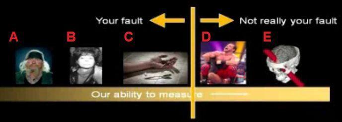 The cranial continuum of culpability.
