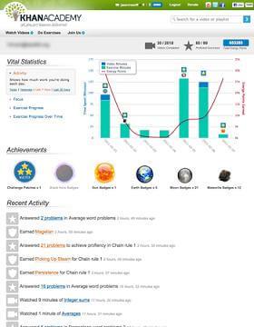 Khan Academy metrics