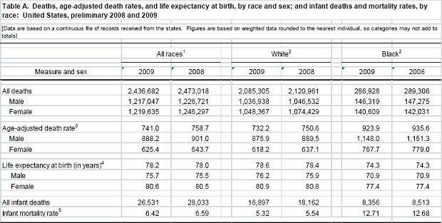 Death Rate Table