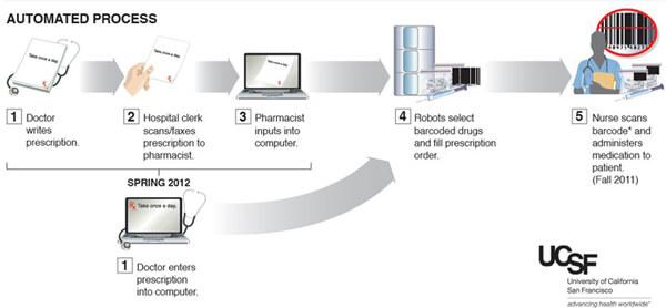 UCSF Robotic Pharmacy Process