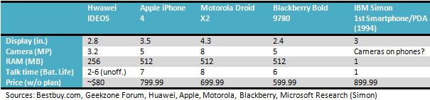 Confronto tra i prezzi dello smartphone IDEOS e i modelli più diffusi
