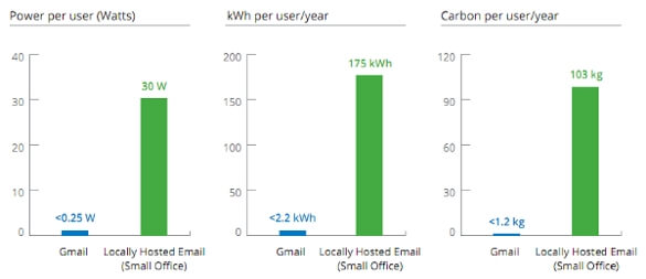 Google energy efficiency