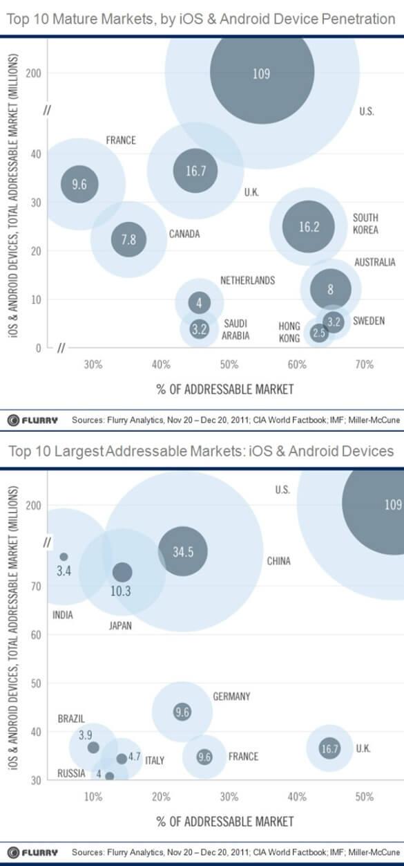 Flurry Addressable Market Circles
