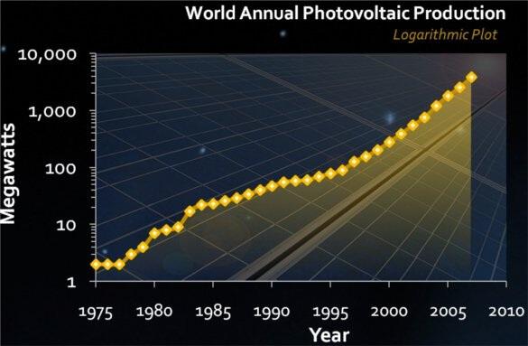 Kurzweil Graph
