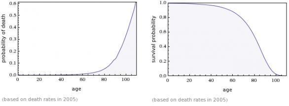 http://singularityhub.com/wp-content/uploads/2011/12/probability-of-death.jpg