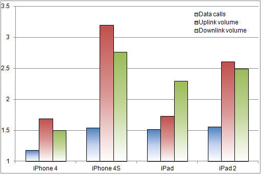 This chart shows iOS device usage (as a factor of iPhone 3G usage) based on Arieso data.