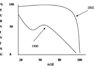 While Average Lifespans Increase, 114 Remains A Stubborn And Mysterious Upper Bound. Why?