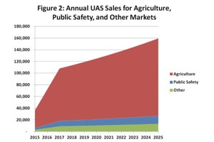 Drone sales for agriculture outpaces all non-military markets. [Source: AUVSI]