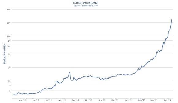 Bitcoin Market Price In Usd As Of 4 9 2017 Source Blockchain