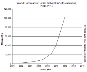 world-cumulative-solar-pv-installations-epia