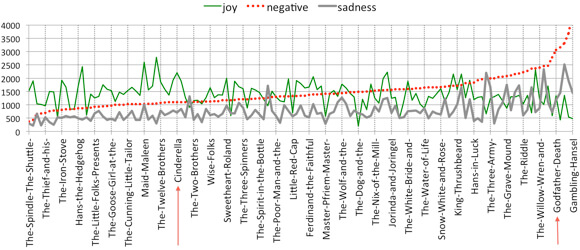 An emotional spectrum of Grimms' Fairy Tales, from dark to light. (Due to space constraints not all fairy tales are listed.)