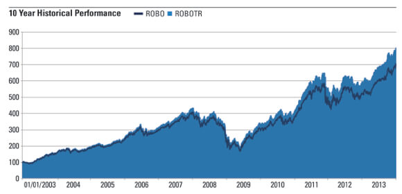 ROBO-STOX Global Robotics and Automation Index performance as of 9/30/13.