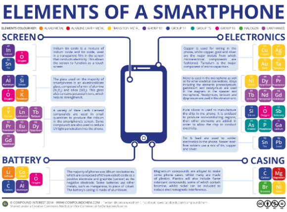 Elements of a smartphone