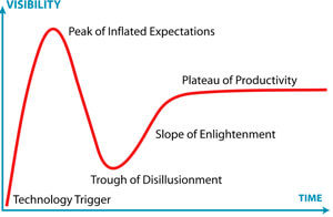 gartner-hype-cycle-31