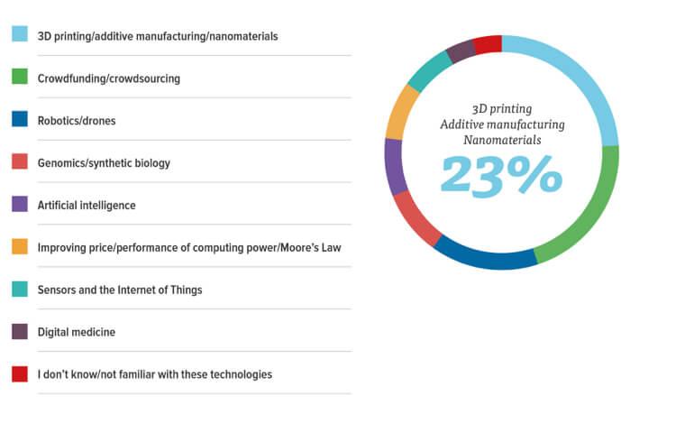 disruptive-tech-survey-3