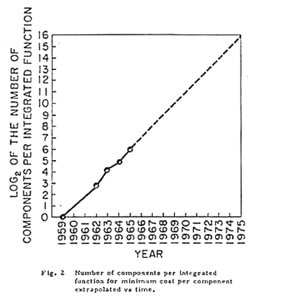 moores_law_graph_1965
