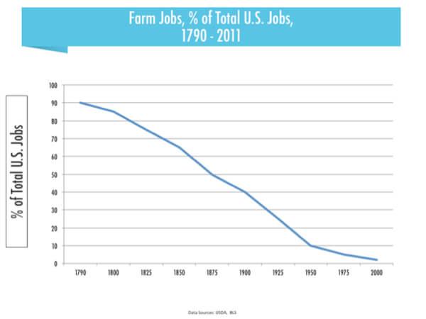 us-jobs-chart-21