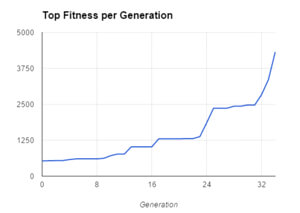 This chart shows MarI/O's learning curve as each generation moves closer to beating the level.