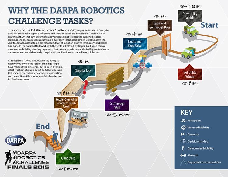 darpa-robotics-challenge-finals-1 - Singularity Hub