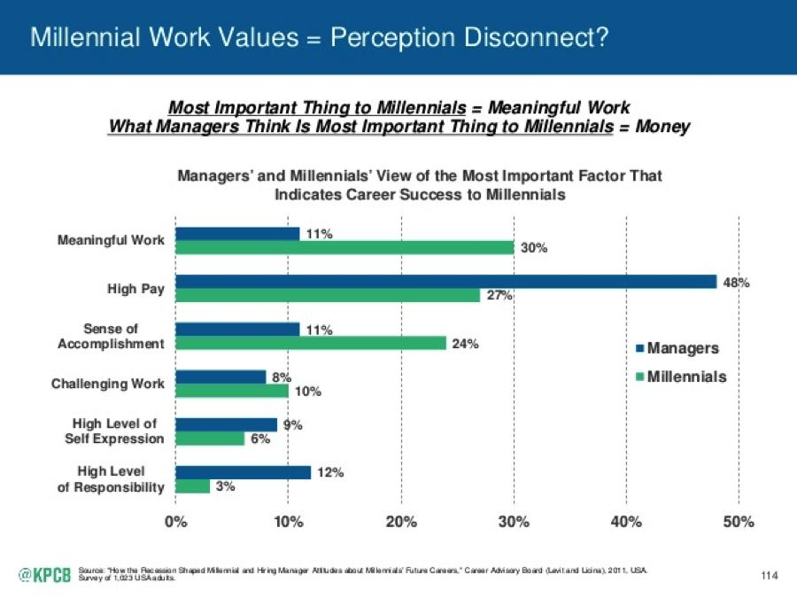 millennial perception kpcb