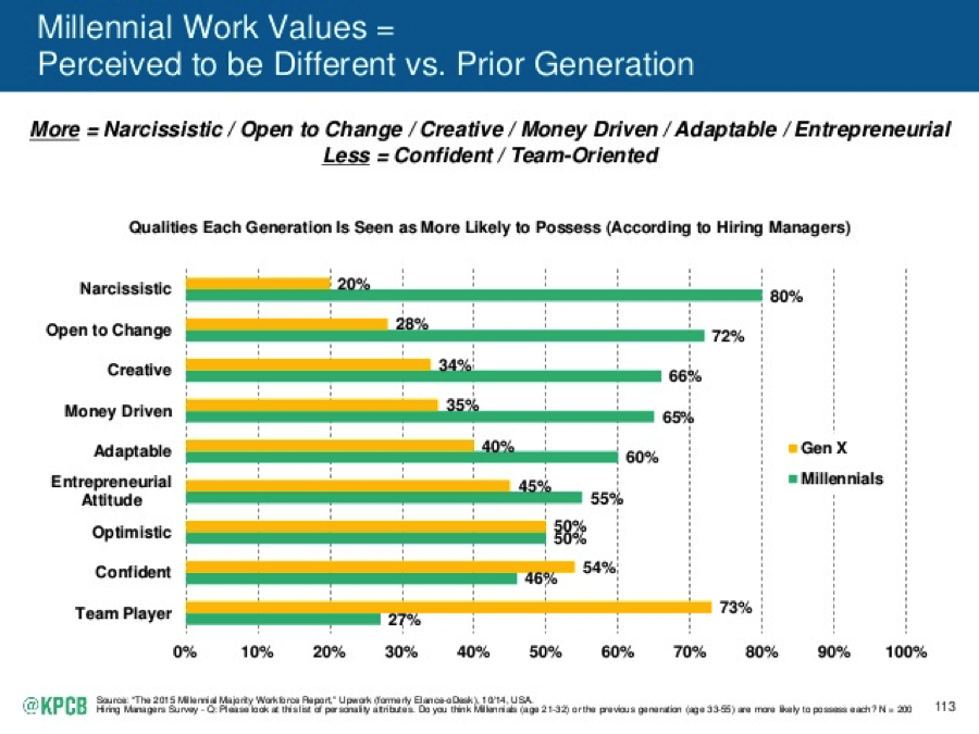 millennial work values kpcb