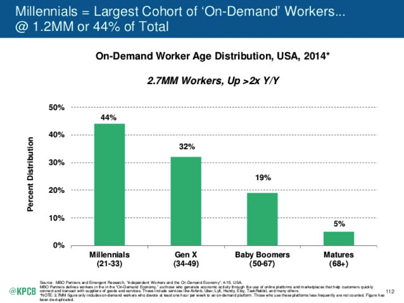 millennials on-demand kpcb