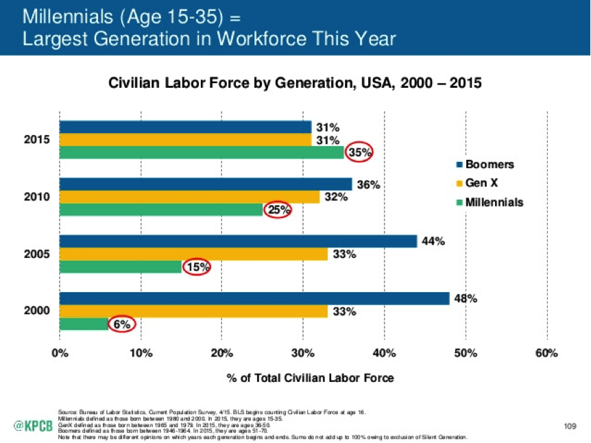 millennials workforce kpcb