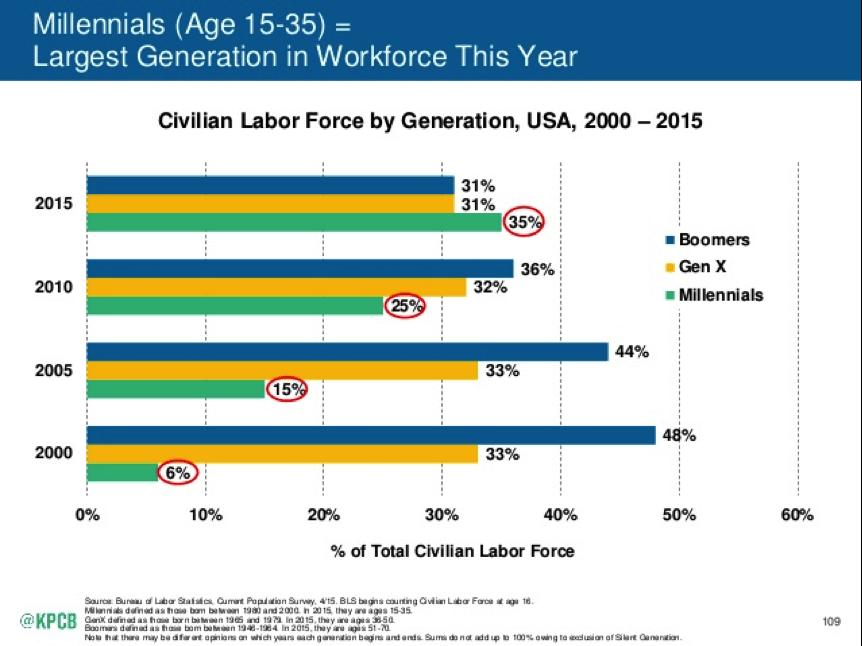millennials workforce kpcb