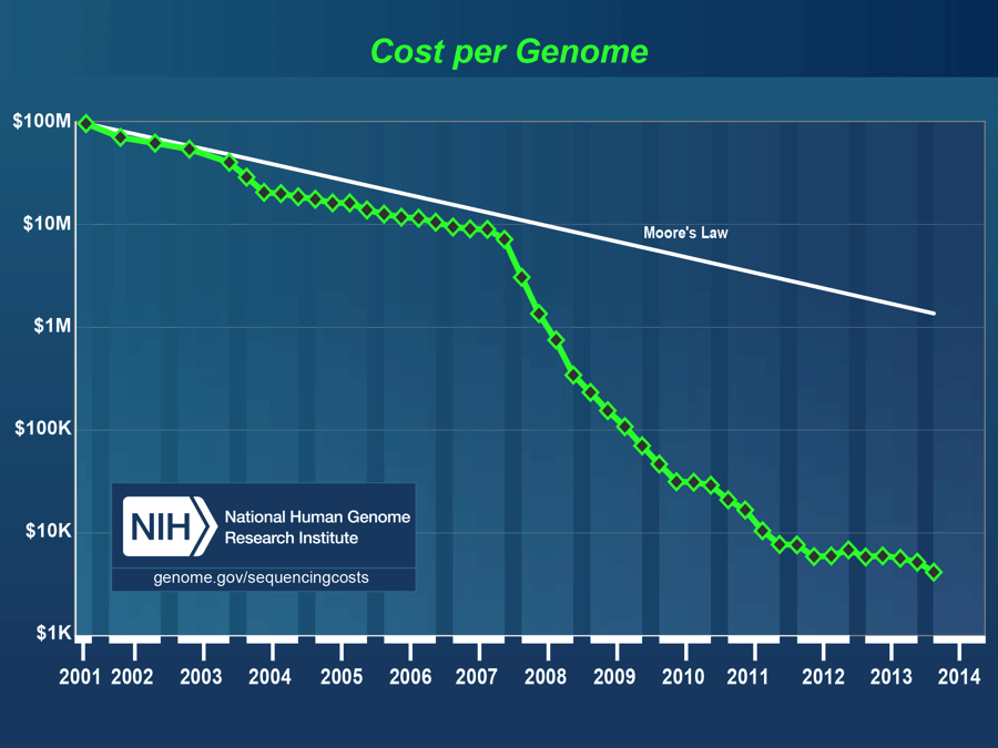 Figure: The cost of genome sequencing drops 3x faster than Moore's Law