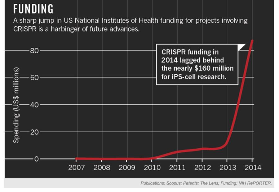 genome funding