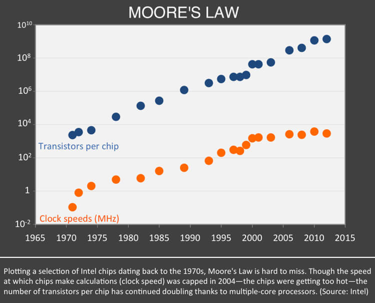 Will the End of Moore's Law Halt Computing's Exponential Rise?