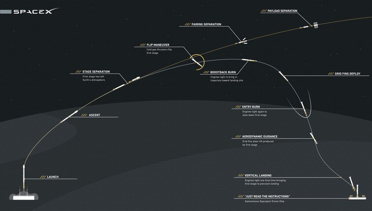 1-spacex-ideal-trajectory