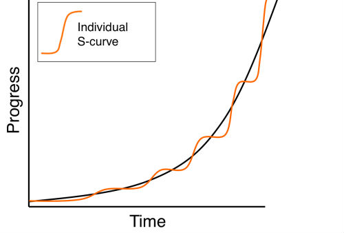 individual-s-curve-progress-time-chart