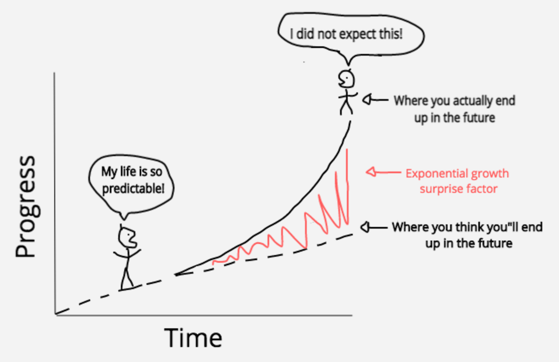 linear-versus-exponential-3 - Singularity Hub