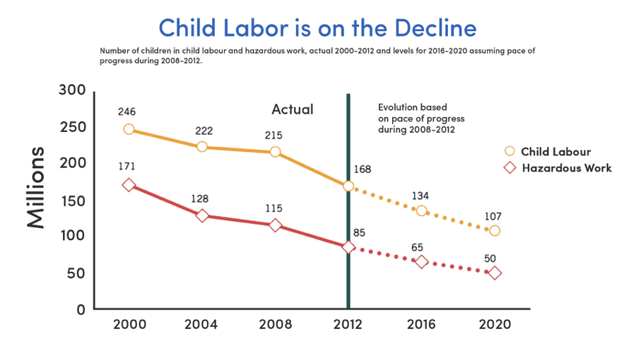Child Labor on the decline (Source: International Labor Organization)