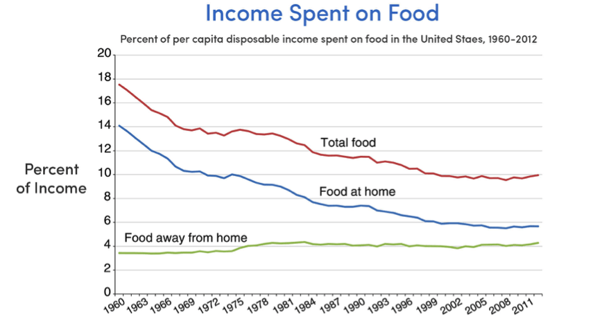 Income spent on food (Source: USDA, Economic Research Service, Food Expenditure Series)