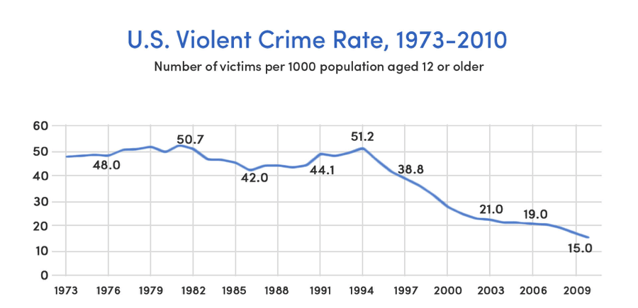 Why the world is better than you think in 10 powerful charts for Bureau justice statistics
