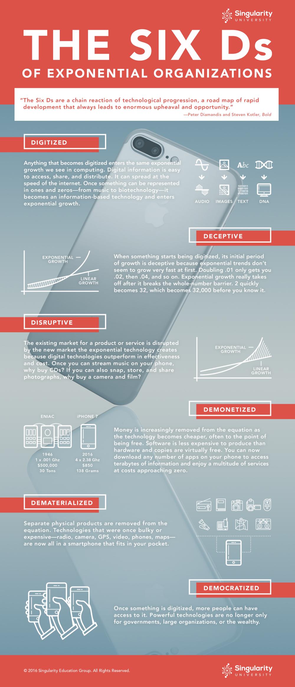6ds-infographic-v2-2