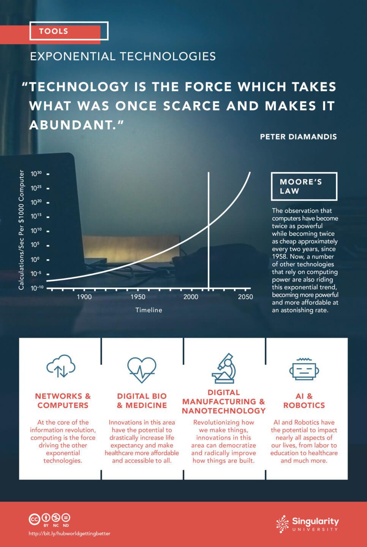 abundance-infographic-v9-tools