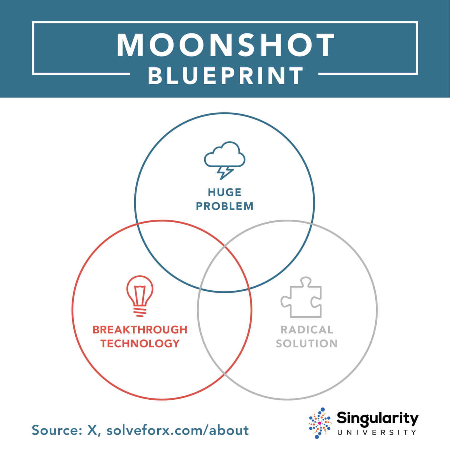 moonshot-blueprint-v2