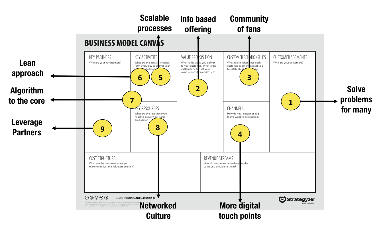 How to Make an Exponential Business Model to 10X Growth